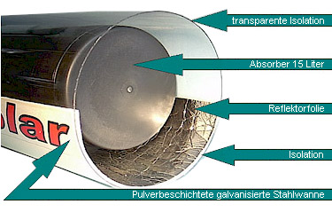 This image shows details of the Reflector / Collector System of the Solar fizz